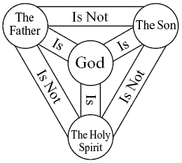 Doctrine Trinity