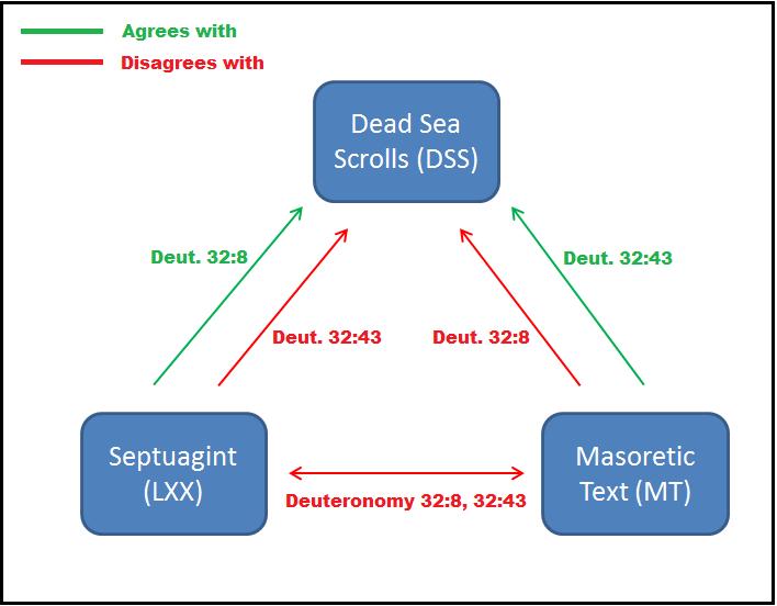 Torah variants